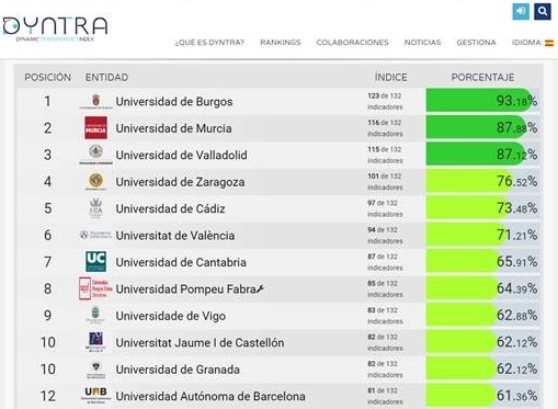 The University of Cádiz is ranked 5th in the DYNTRA transparency ranking of Spanish universities